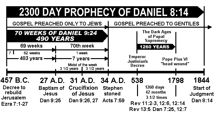 the 70 weeks of daniel Question: i have done a fair amount of reading and it seems that daniel's 70th week seems to get stretched to a period of at least 5 weeks of years taking it to 70 ad depending upon the.